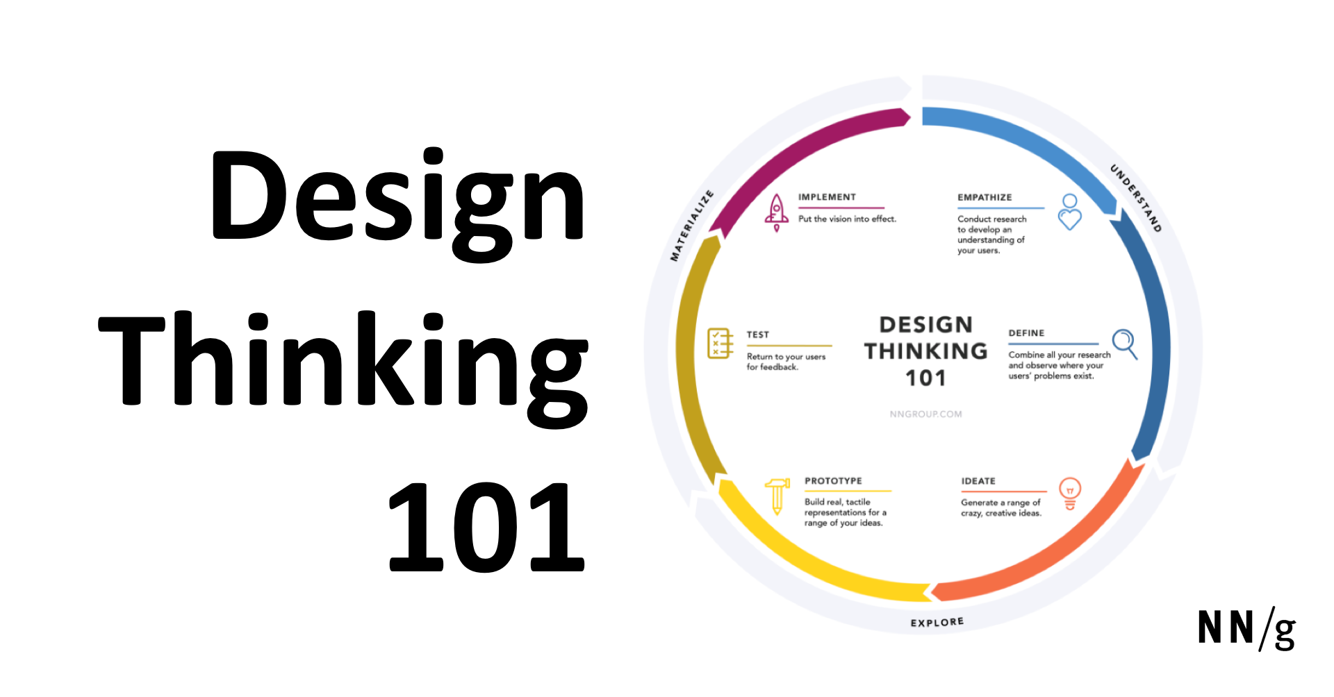 design thinking Solve problems like a designer by mastering the design thinking process.