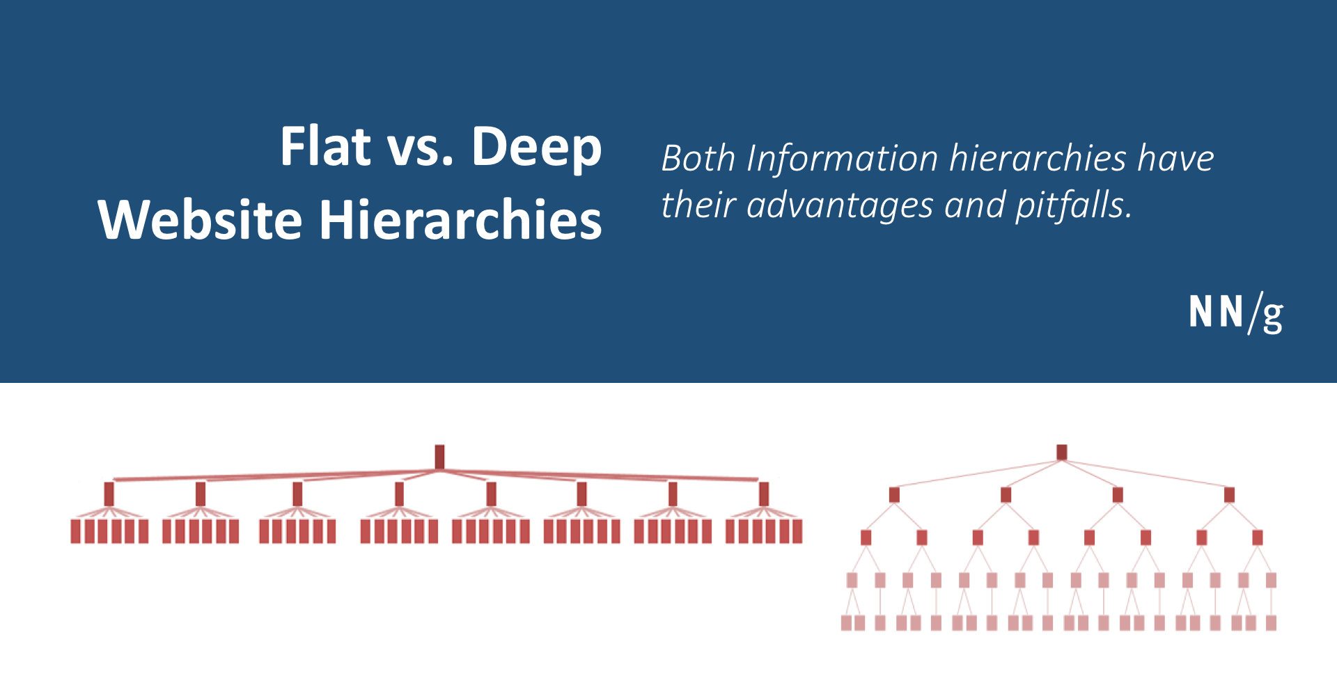Flat vs  Deep Website Hierarchies