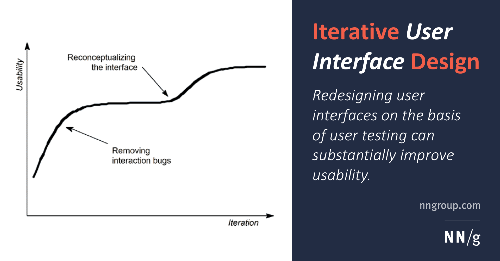 Iterative Design Of User Interfaces