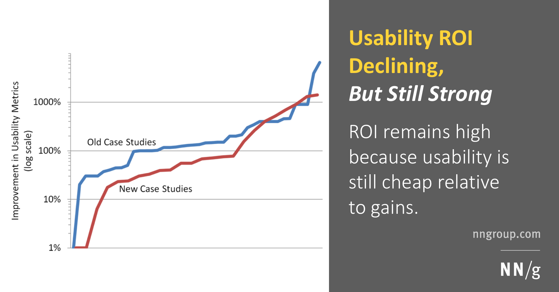 Usability Roi Declining But Still Strong
