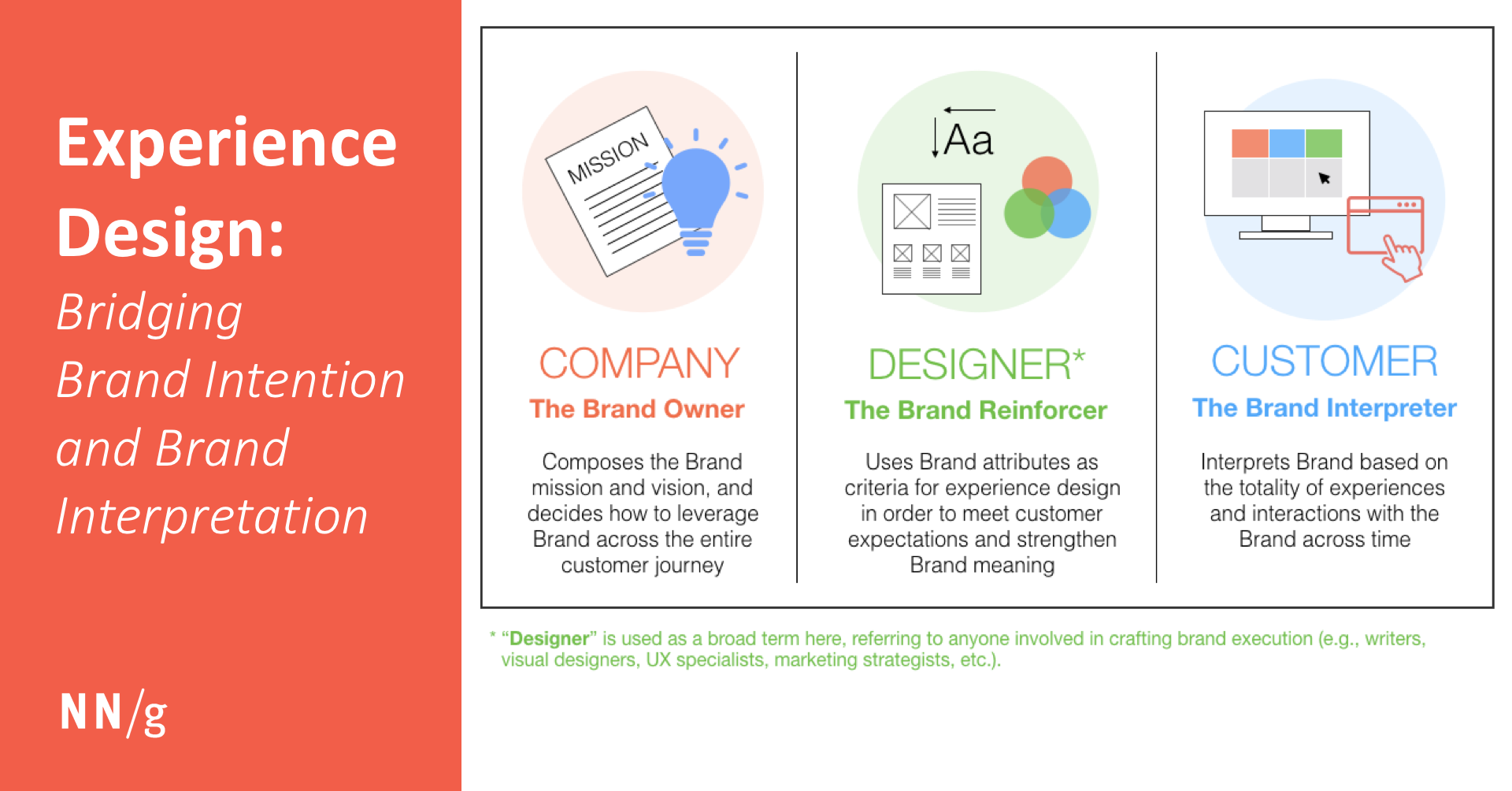 Experience Design: Bridging Brand Intention and Brand