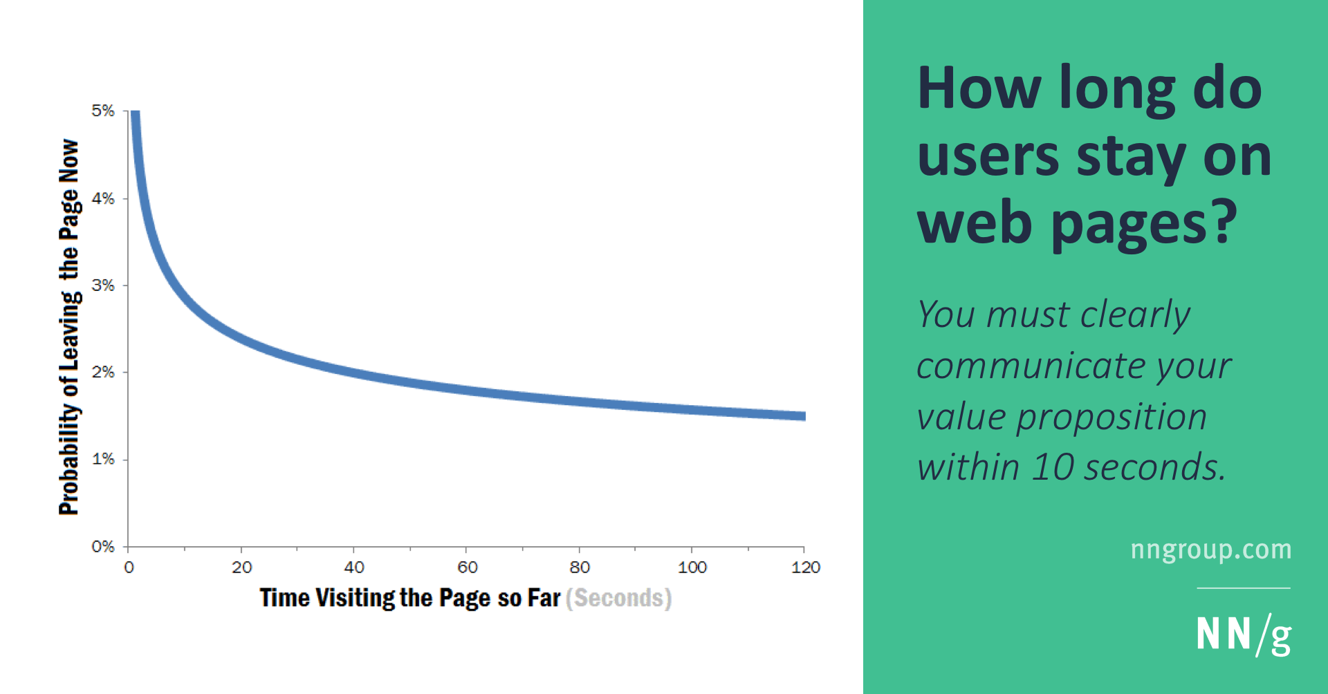 How Long Do Users Stay on Web Pages?
