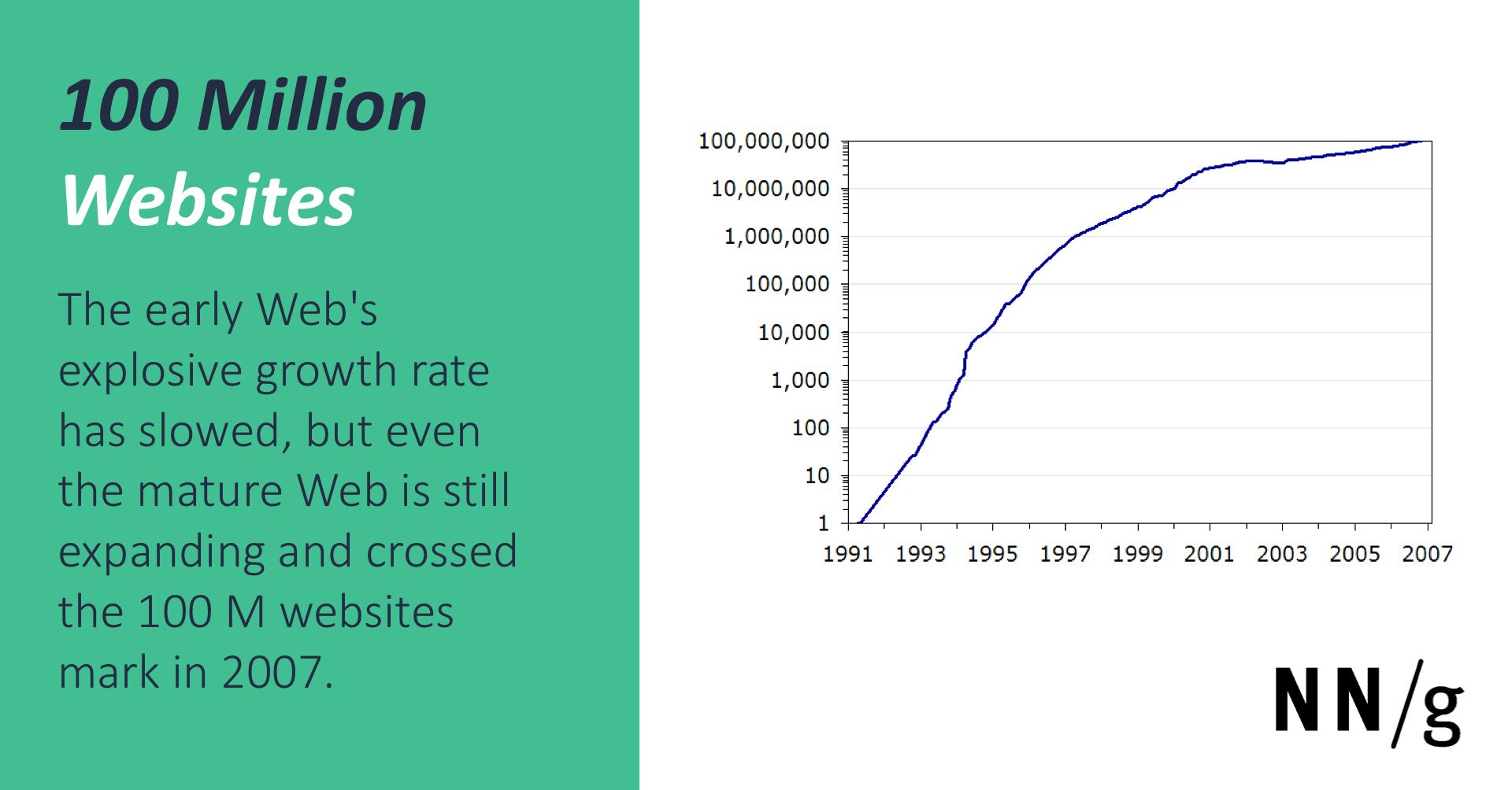 100 million websites