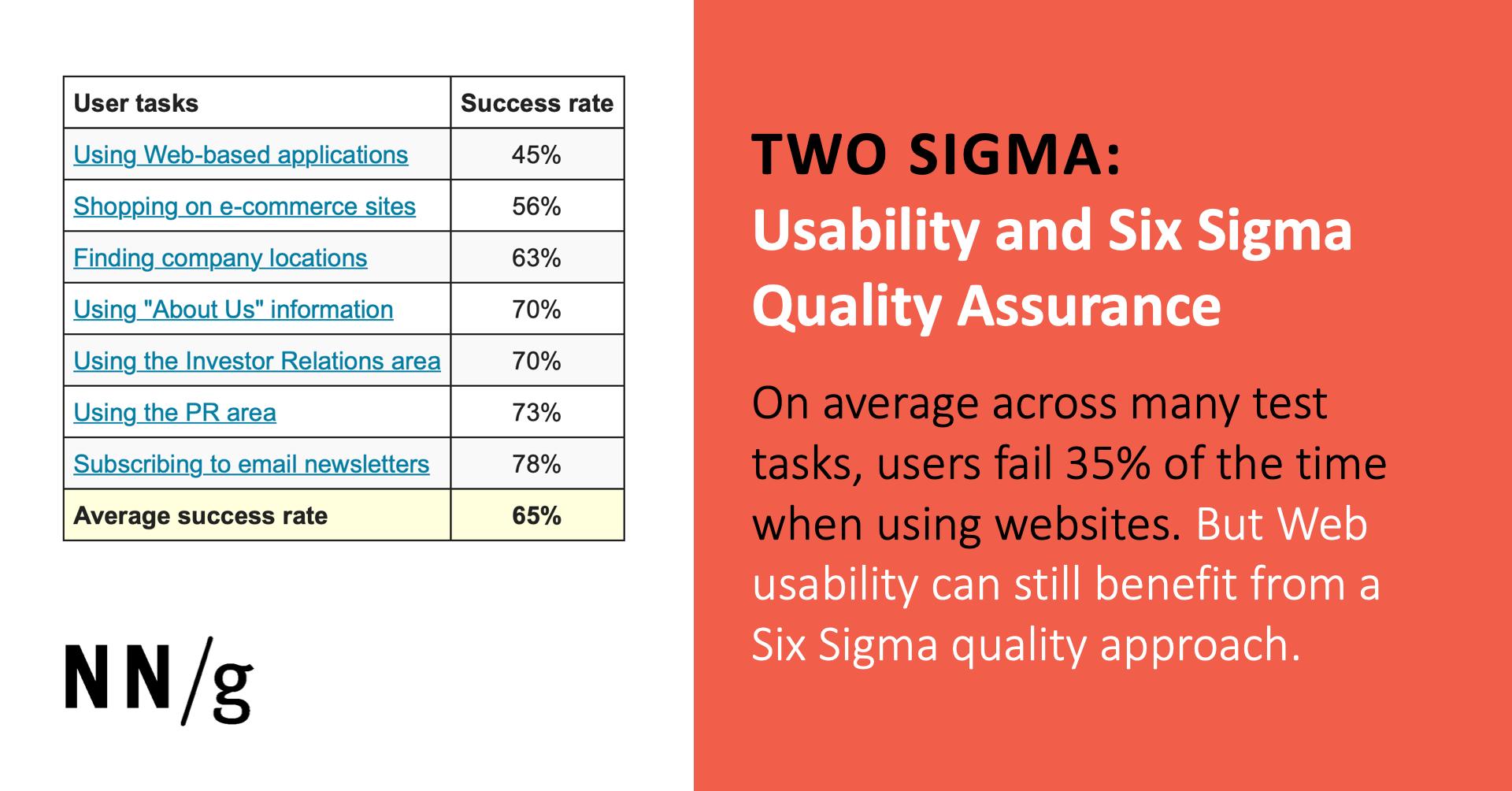 Two Sigma Usability And Six Sigma Quality Assurance