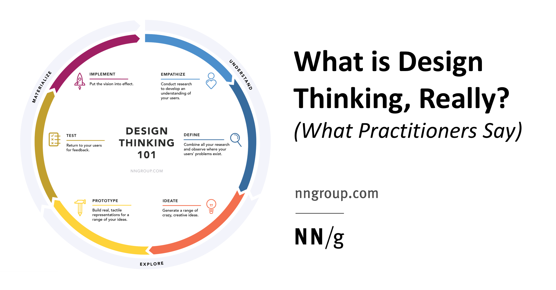 What Is Design Thinking, Really? (What Practitioners Say)