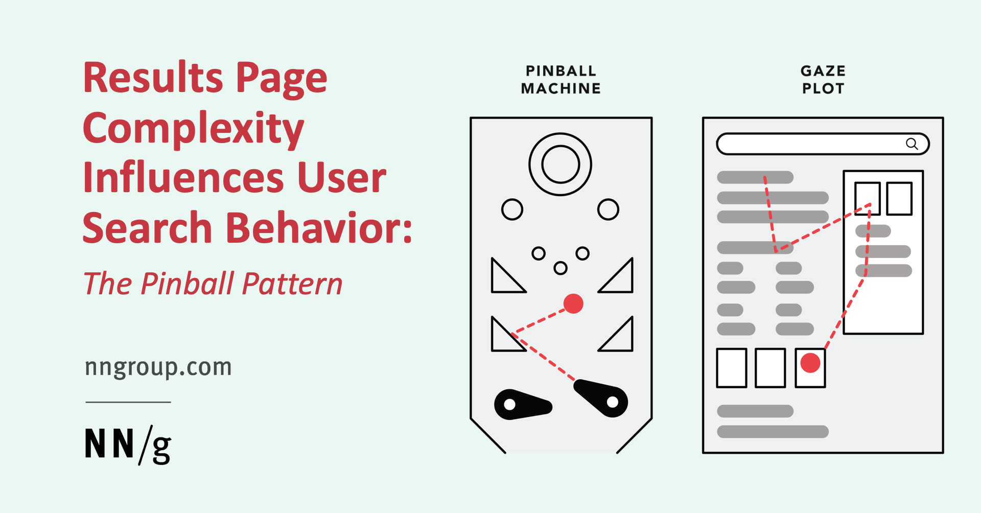 Complex Search-Results Pages Change Search Behavior: The Pinball Pattern