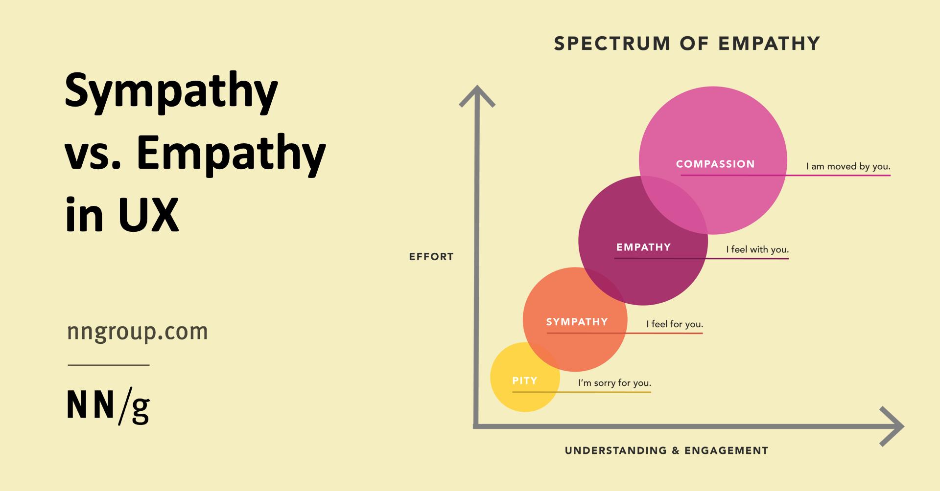 Sympathy vs. Empathy in UX