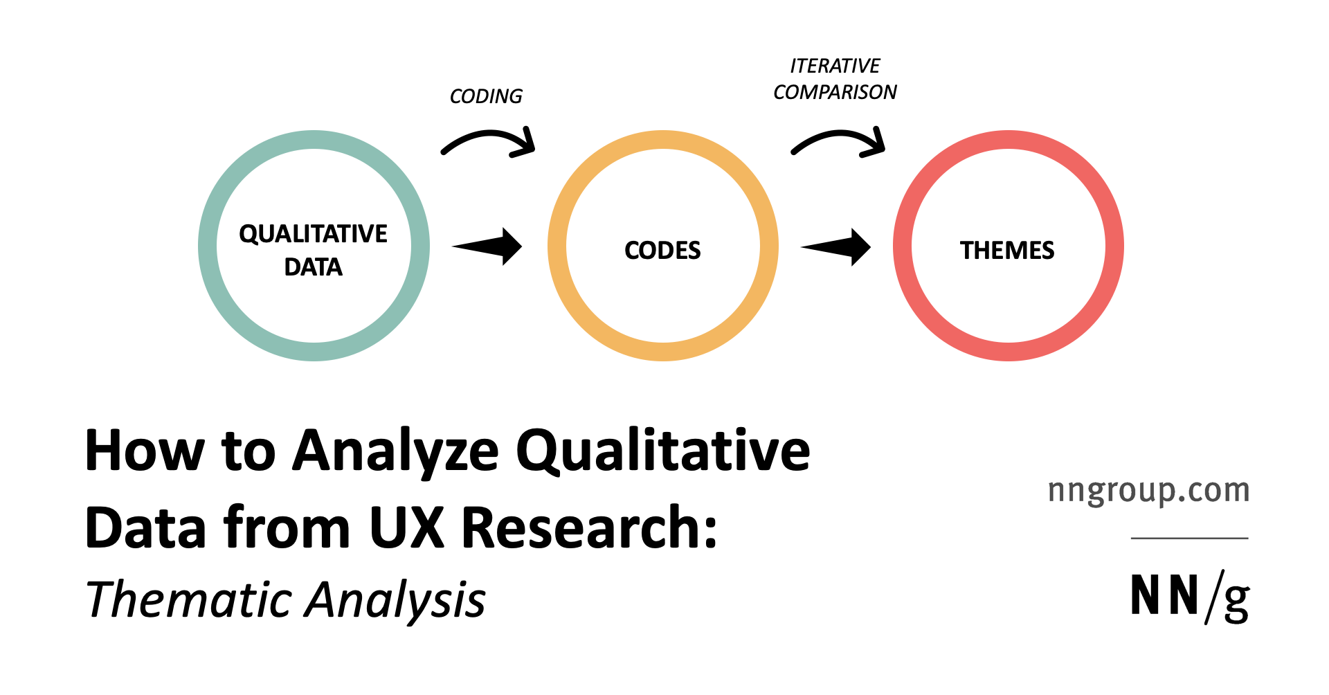How to Analyze Qualitative Data from UX Research: Thematic Analysis