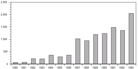 Column chart showing papers published by year, 1980-1993