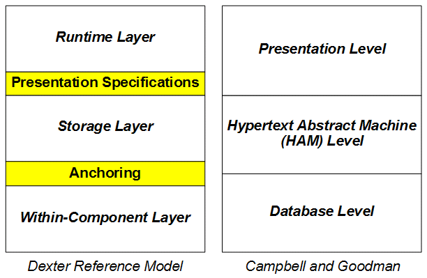 Comparing two abstract models of the architectures of hypertext systems