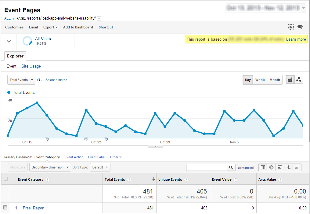 Google Analytics screenshot of events graph and report details