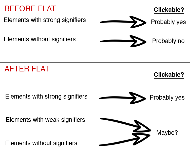 Signifiers and user actions before/after Flat Design