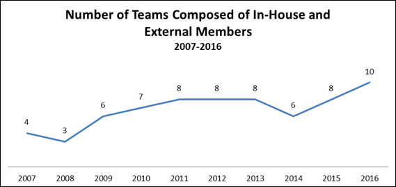blue line chart, 2007 to 2016, most teams use internal staff and consultants