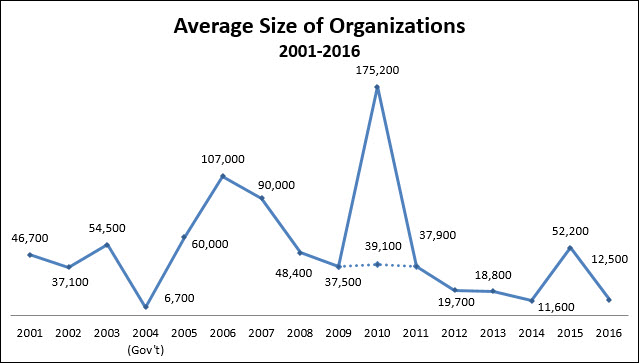 Blue line chart from 2001 to 2016, average organization sizes