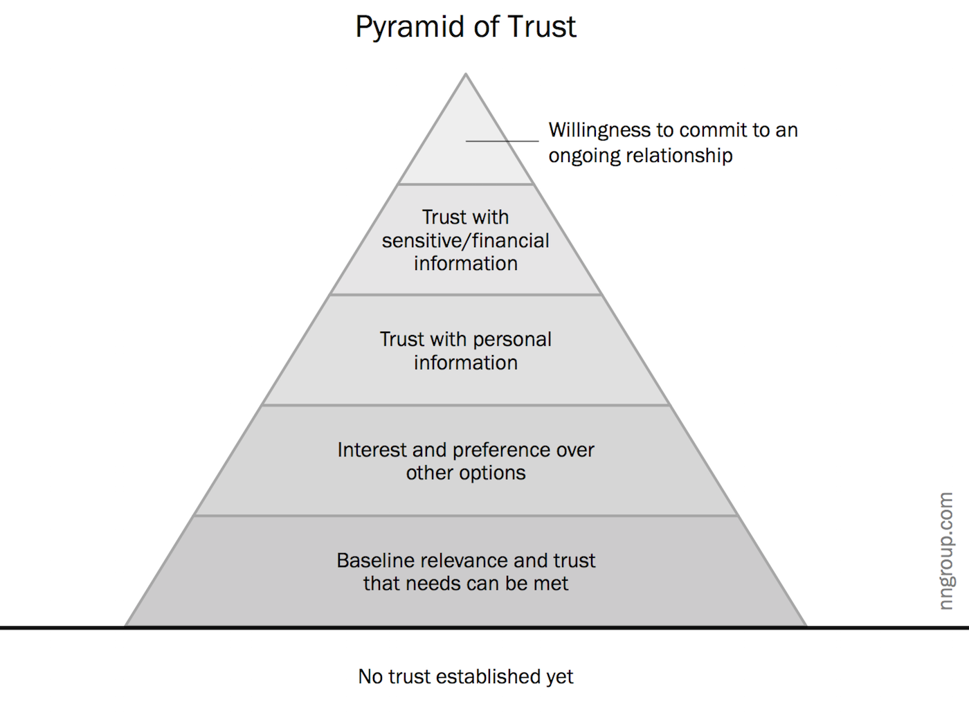 Five experiential levels of commitment shown on the pyramid of trust