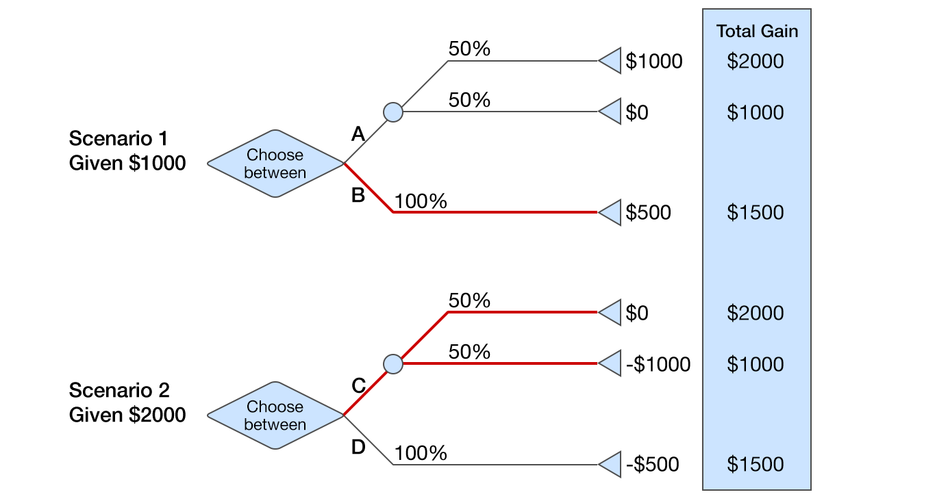 Decision diagram of 2 scenarios framed as either a gain or a loss, with initial gift amounts