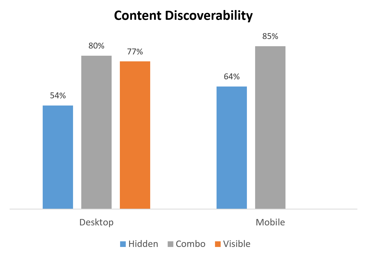 The content discoverability for hidden navigation was lower than for other types of navigation for both mobile and desktop. (We did not test sites with only visible navigation on phones.) Although content discoverability on mobile tended to be slightly higher than on desktop, this difference was not statistically significant.
