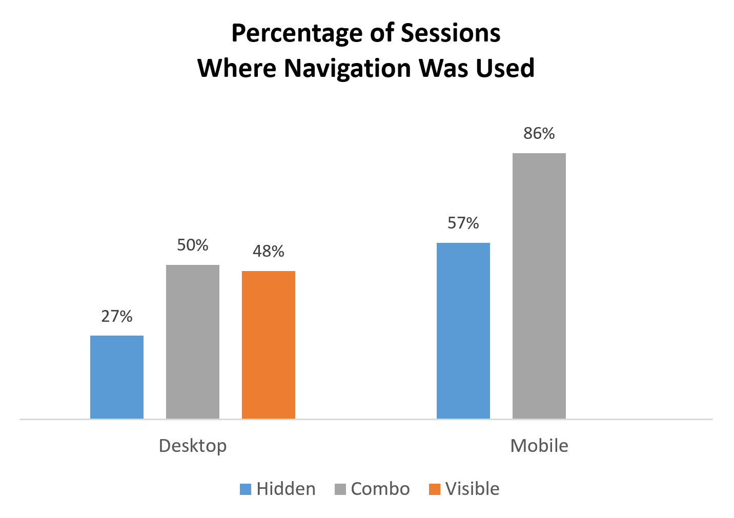 Hamburger Menus and Hidden Navigation Hurt UX Metrics