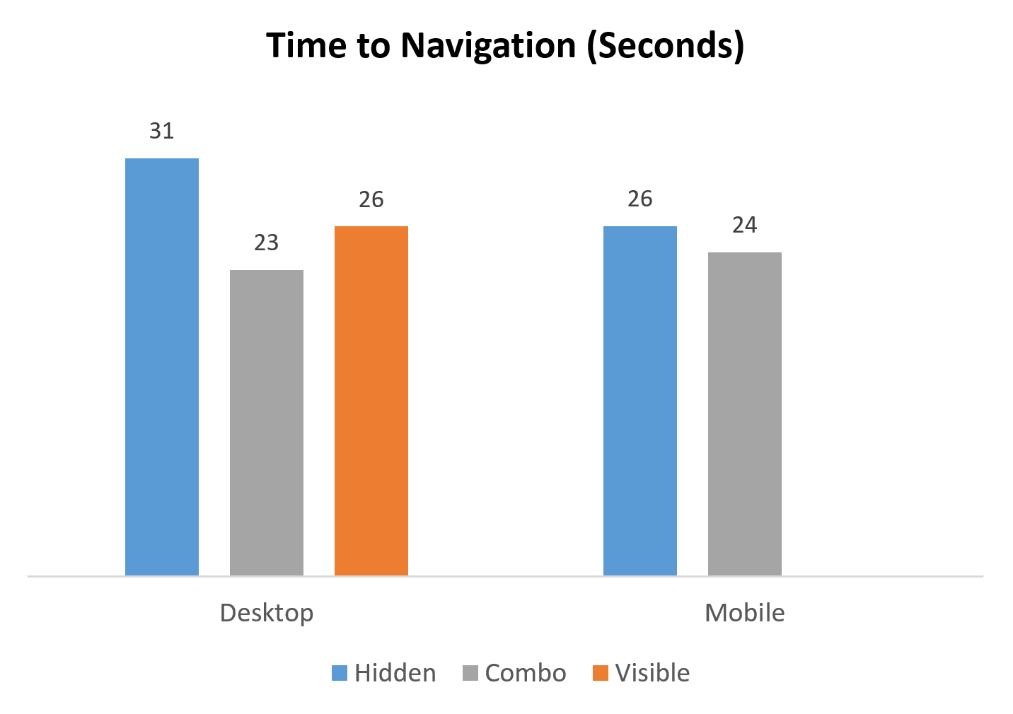 On the desktop, it took participants 5–7 seconds more to use the navigation when it was hidden. On mobile, that difference was smaller (about 2 seconds). (We did not test sites with only visible navigation on phones.)