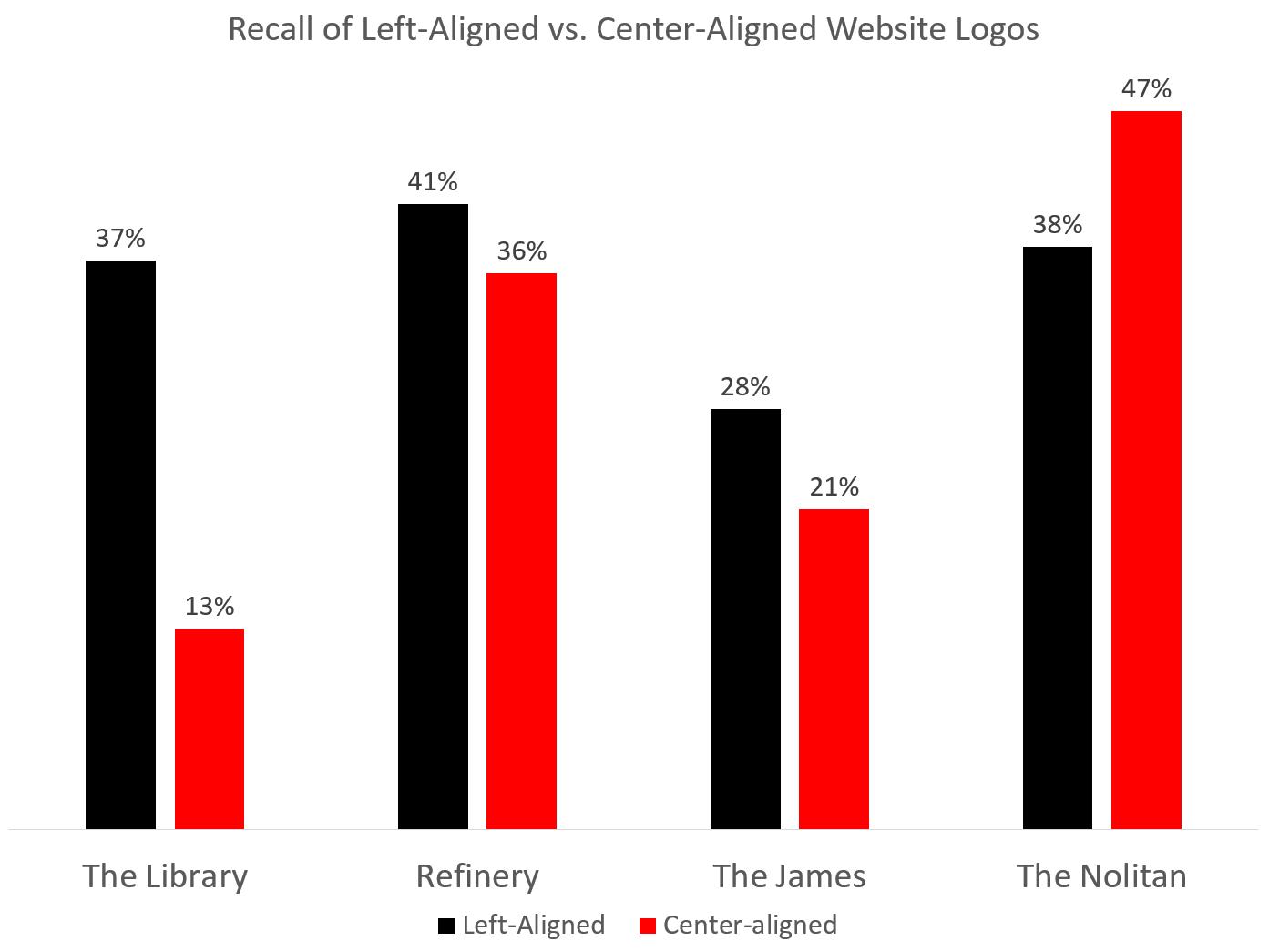 中心标志与左标志的辅助回忆实验结果