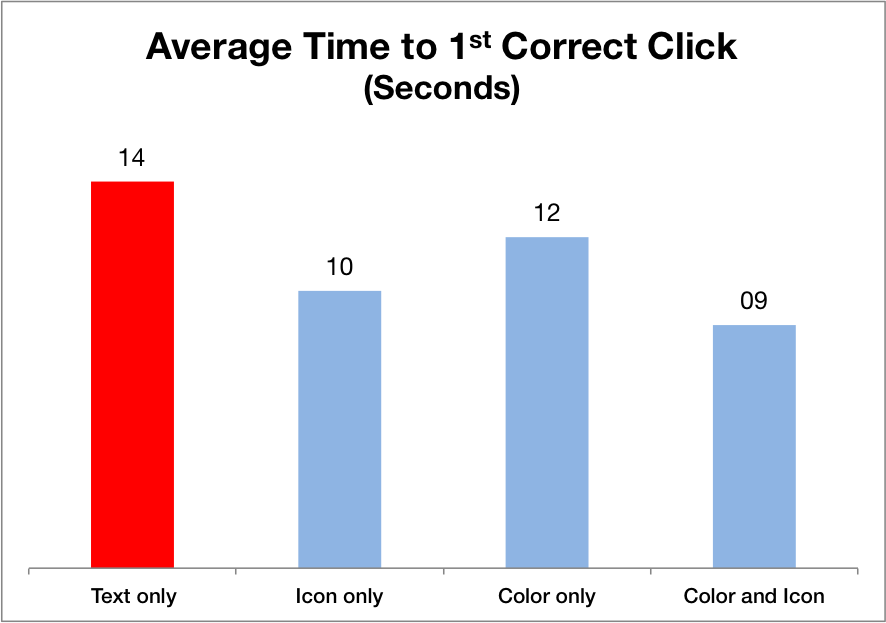 显示第一次正确点击时间的条形图,文本只花了14秒,颜色和图标花了9秒