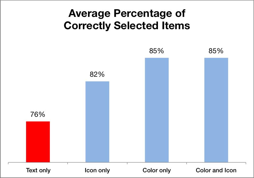条形图的平均百分比正确的点击,文本平均只有76%正确,颜色和图标平均85%正确