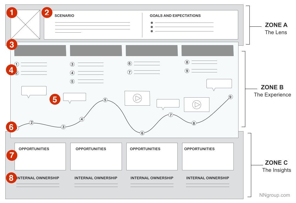 Deconstruction of a Customer Journey Map - Media N N Group