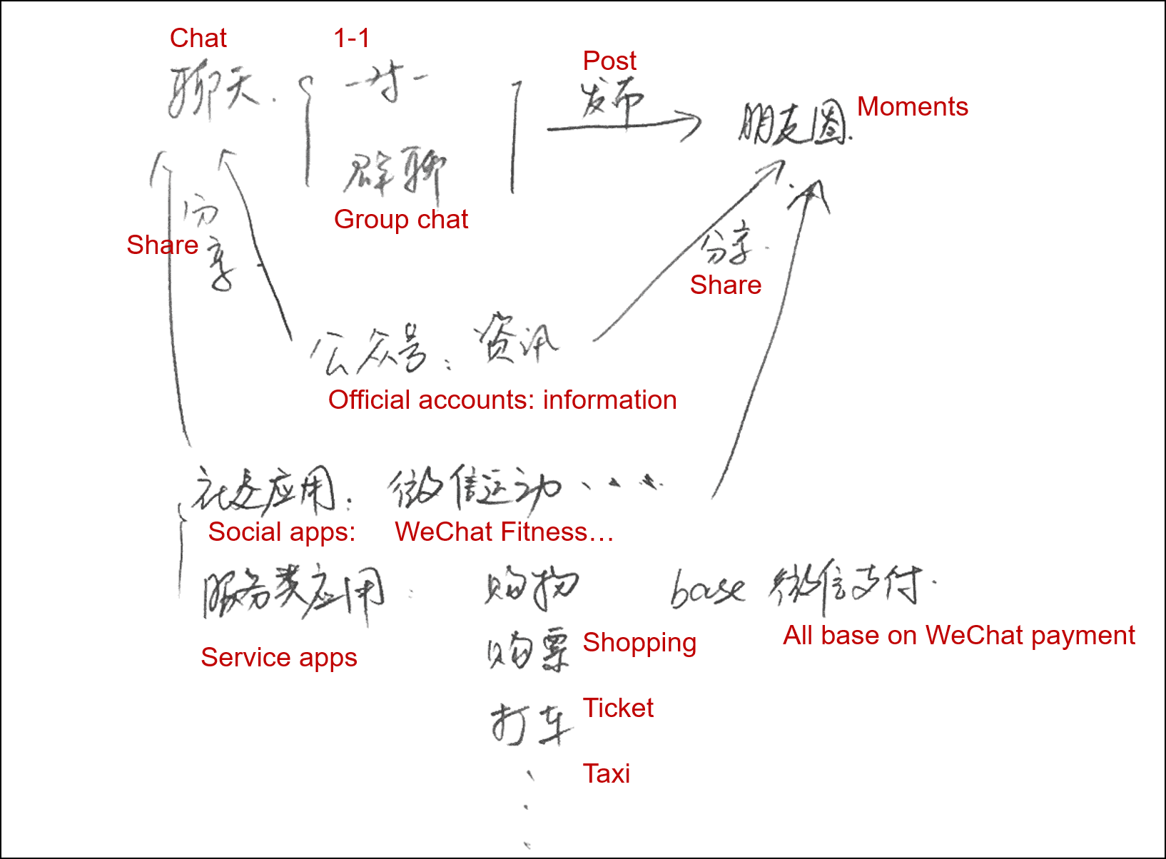 Wechat fake location  android  2019-06-06