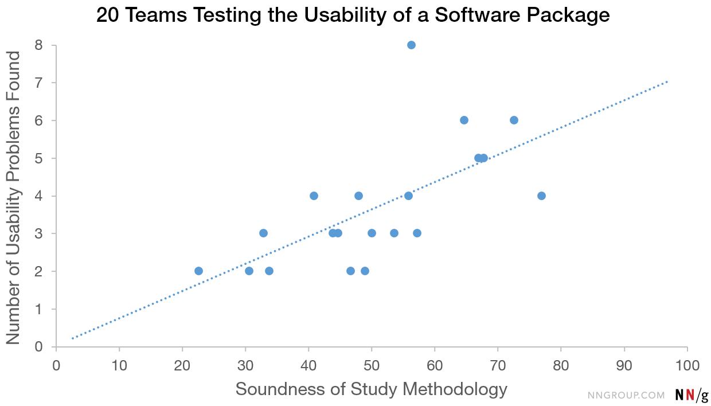 散点图显示了研究方法的可靠性与发现的可用性问题的数量之间的相关性