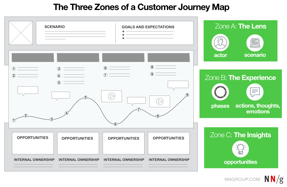 Journey Mapping In Real Life A Survey Of UX Practitioners - Customer journey map template