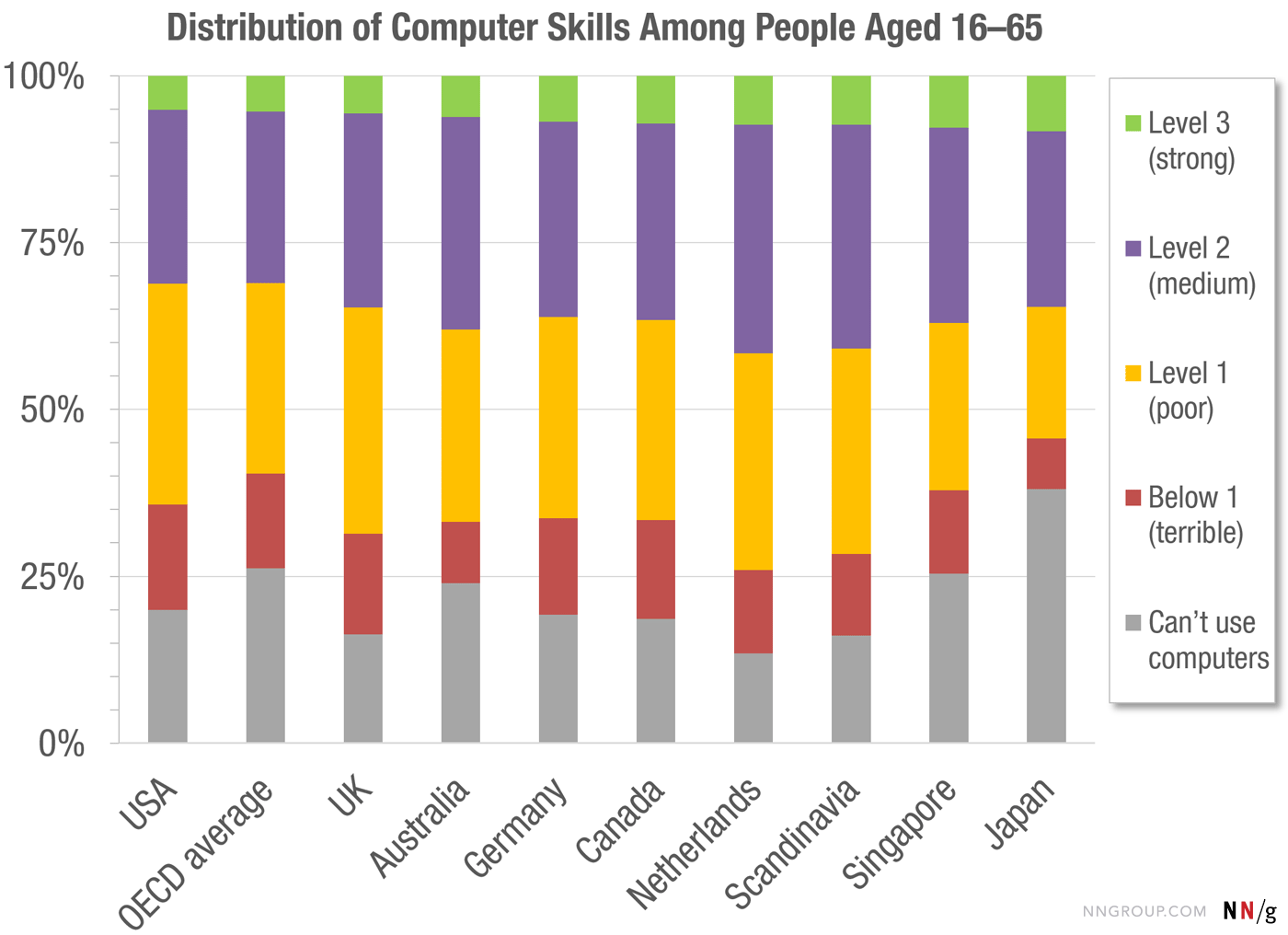 Data from the OECD study of technical skills show the distribution among skill levels across countries as well as the average for all OECD countries.