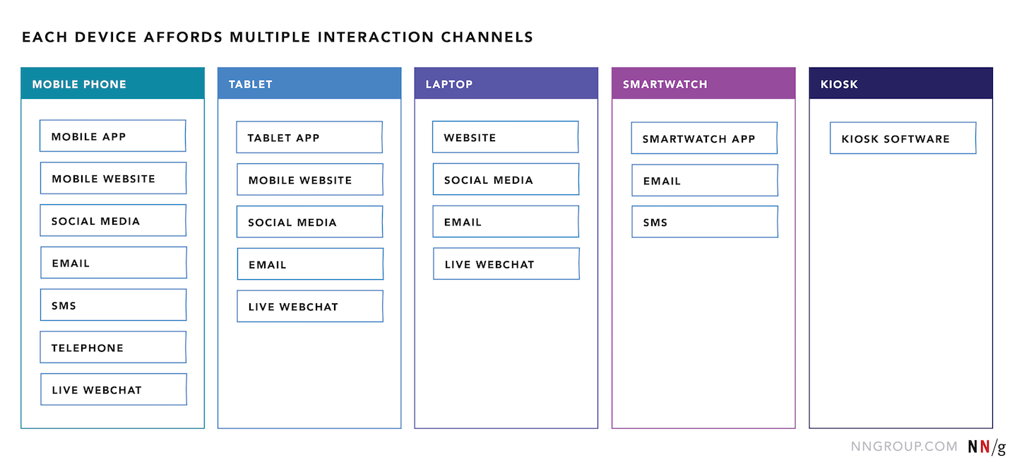 How Channels Devices And Touchpoints Impact The Customer Journey - Customer journey map touchpoints
