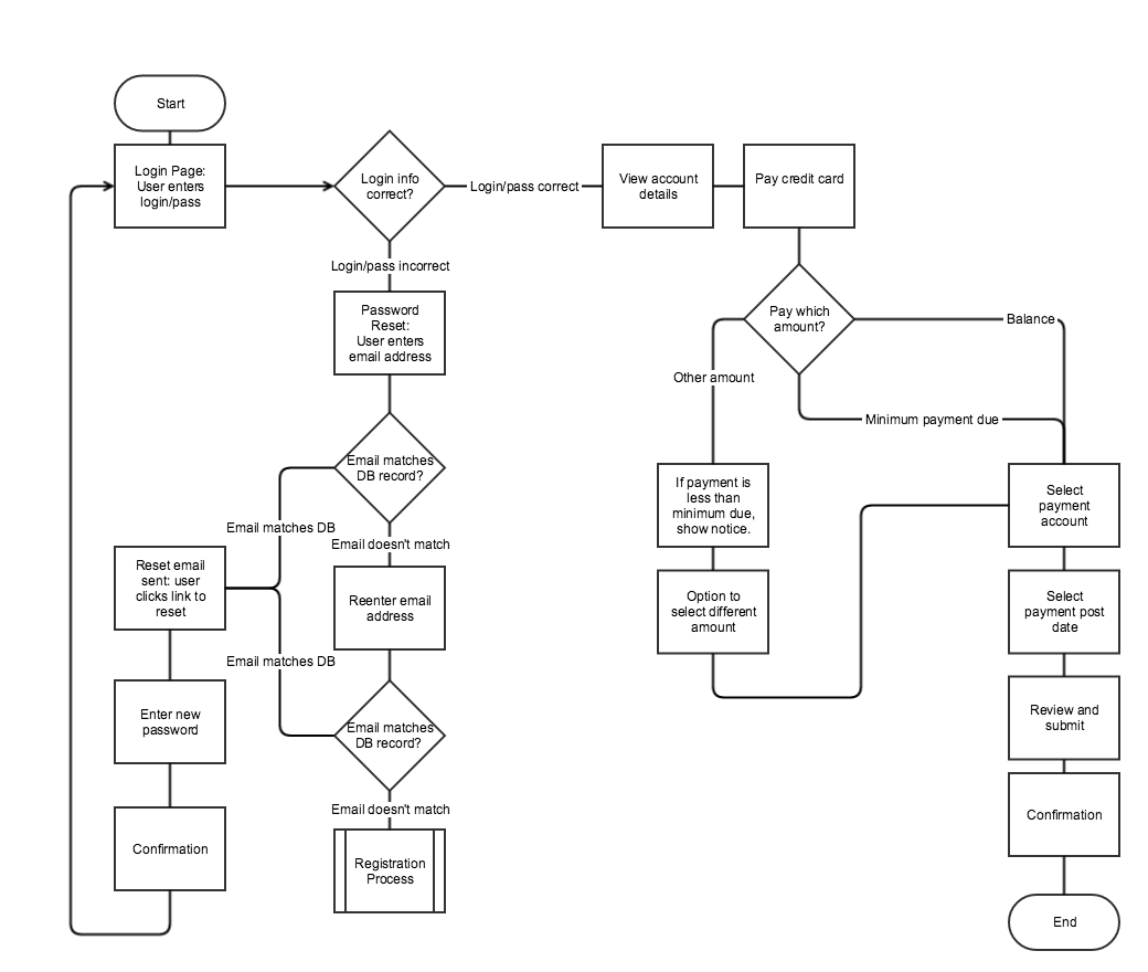 Wireflows a ux deliverable for workflows and apps Easy flowchart software
