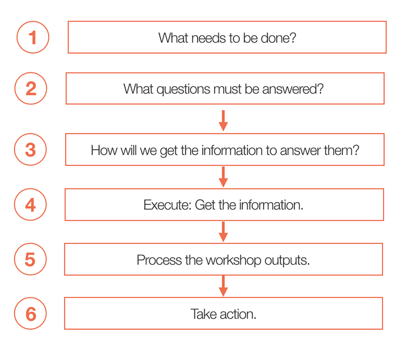 The Six Steps For Planning And Conducting An Effective UX ...