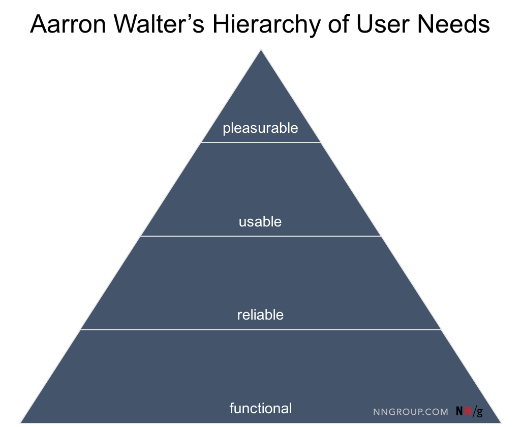 Hierarchy of User Needs
