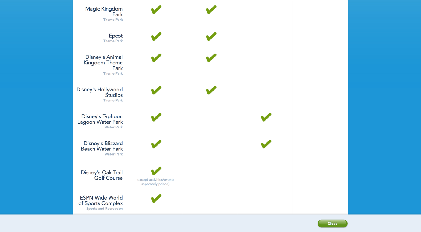 comparison tables for products services and features disneyworld disney go com disney offers a dynamic comparison table to help its customers compare different annual passes unfortunately it doesn t have