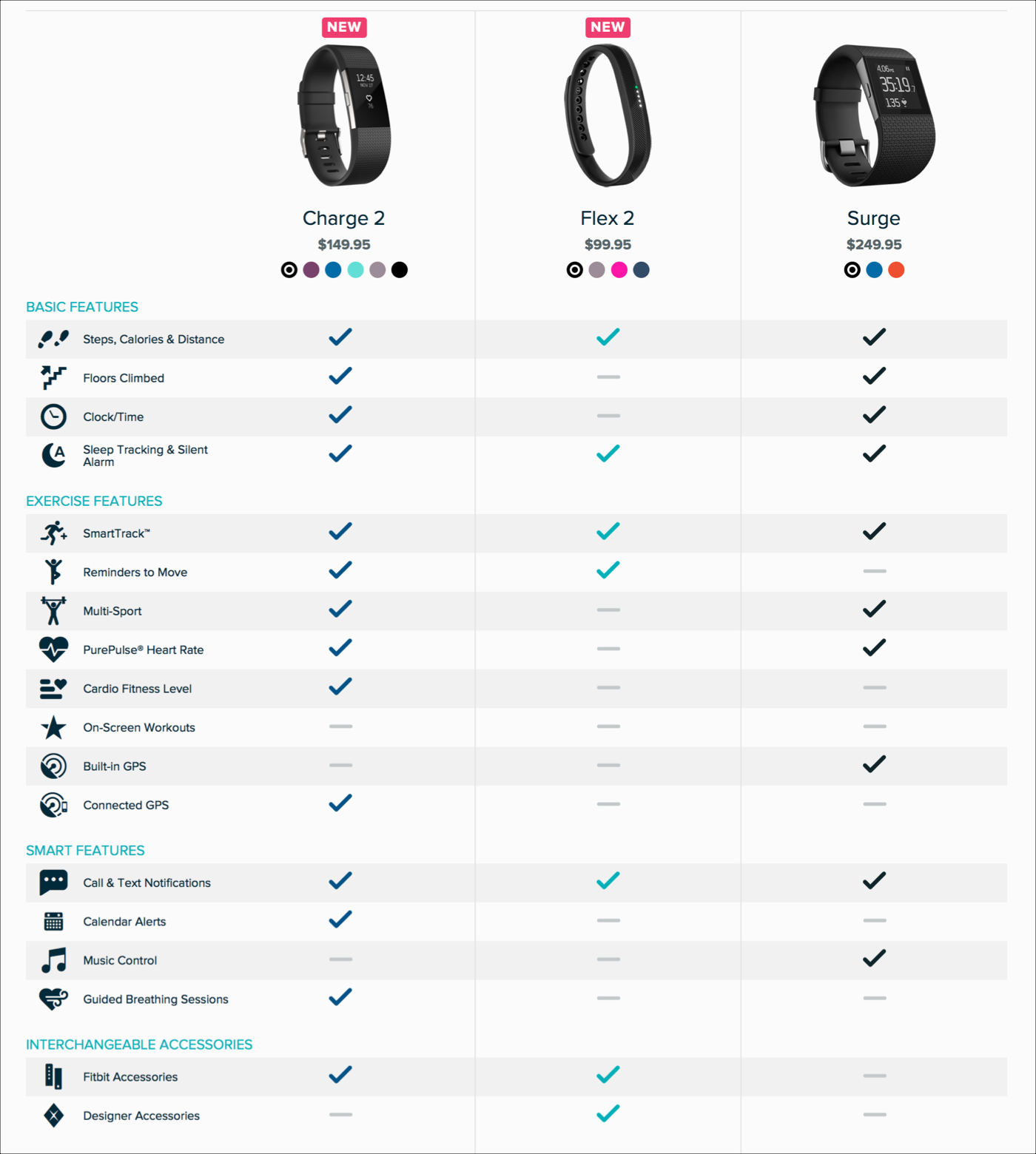 Comparison tables for products services and features fitbit uses a different color for each columns checkmarks to help users clearly differentiate between each products features nvjuhfo Choice Image