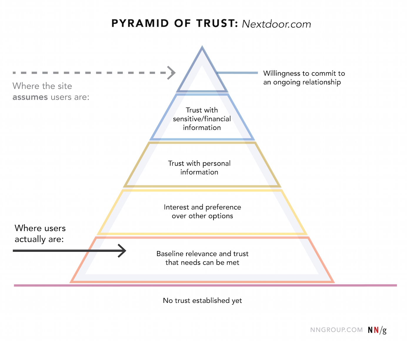 The pyramid of trust for Nextdoor.com shows where the site assumes users are compared to where they actually are.