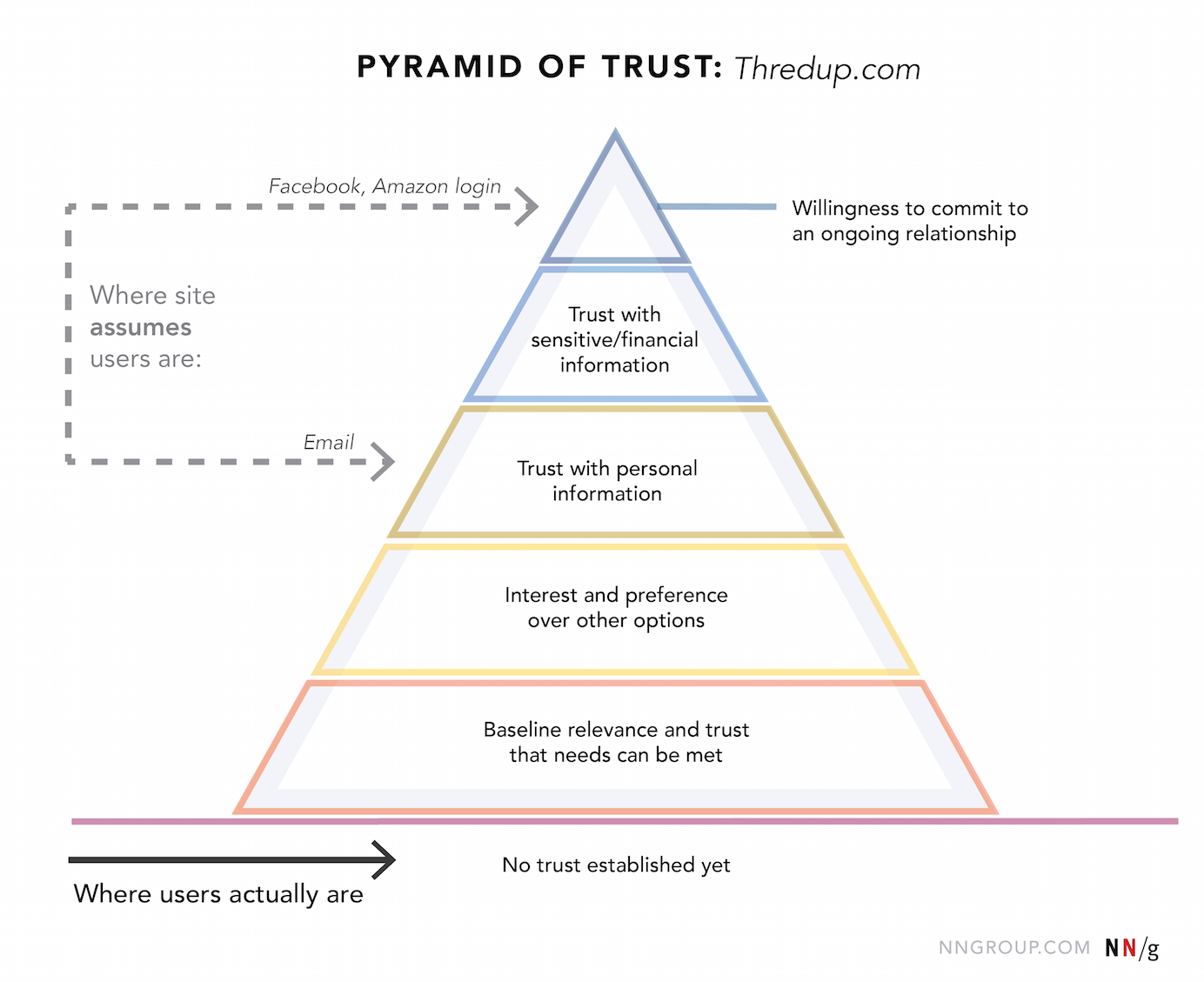 The pyramid of trust for Thredup.com shows where the site assumes users are compared to where they actually are.