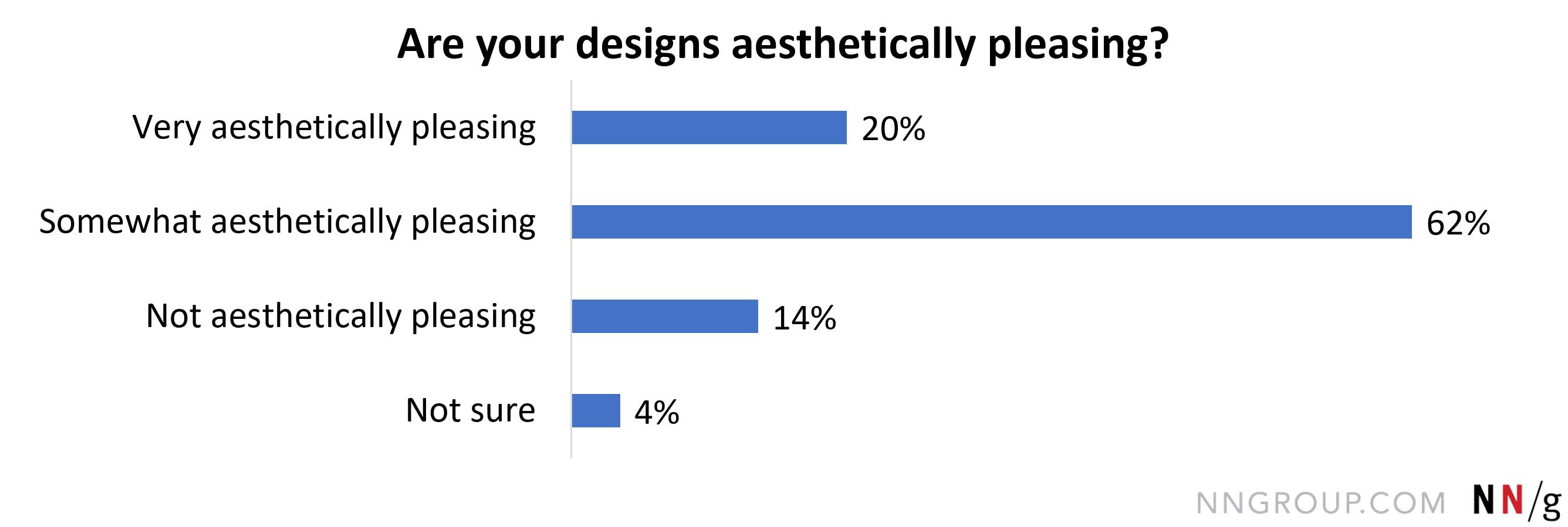 造型美观,62年。2%;很美观,20。4%;不美观,13。8%;不确定,3.6%。。
