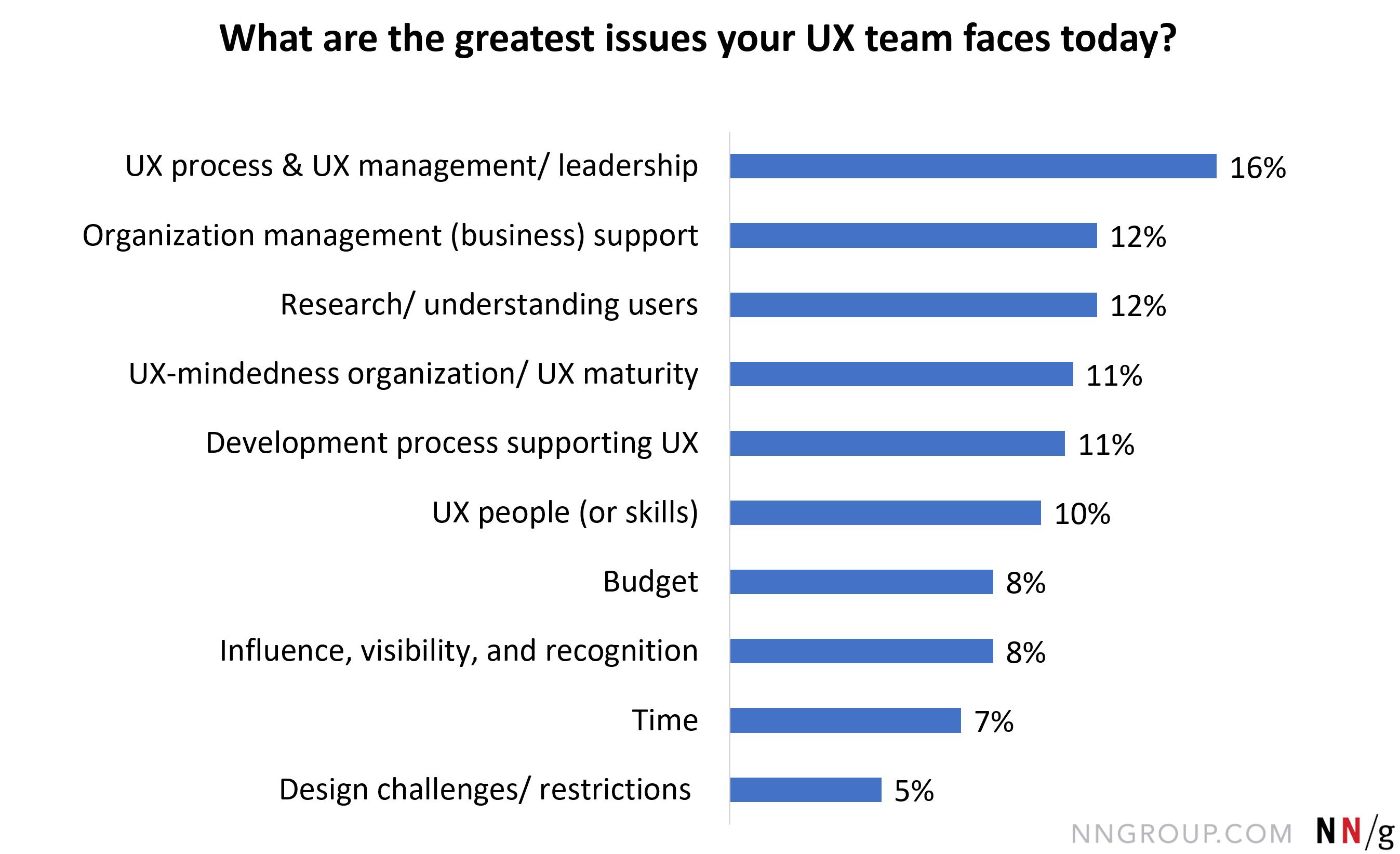 万博官网manbetx下载用户体验过程与用户体验管理/领导,16%;研究/理解用户,12%;管理(业务)的支持,12%;万博官网manbetx下载UX思维组织/UX成熟度,11%;开发过程支持用户体验,万博官网manbetx下载11%;万博官网manbetx下载用户体验(或技能),10%;的影响,可见性、和认可,8%;预算,8%;时间,7%;manbetx官方网站手机版设计的挑战;和约束与遗留,平台,合法的,等。,5%。。