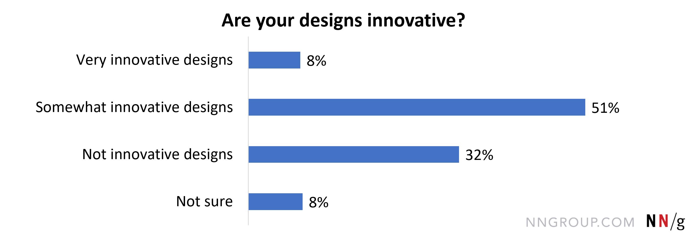 有些创新的设计,manbetx官方网站手机版51。5%;没有创新的设计,manbetx官方网站手机版32。2%;不确定,8。3%;和创新的设计,manbetx官方网站手机版8。0%。。