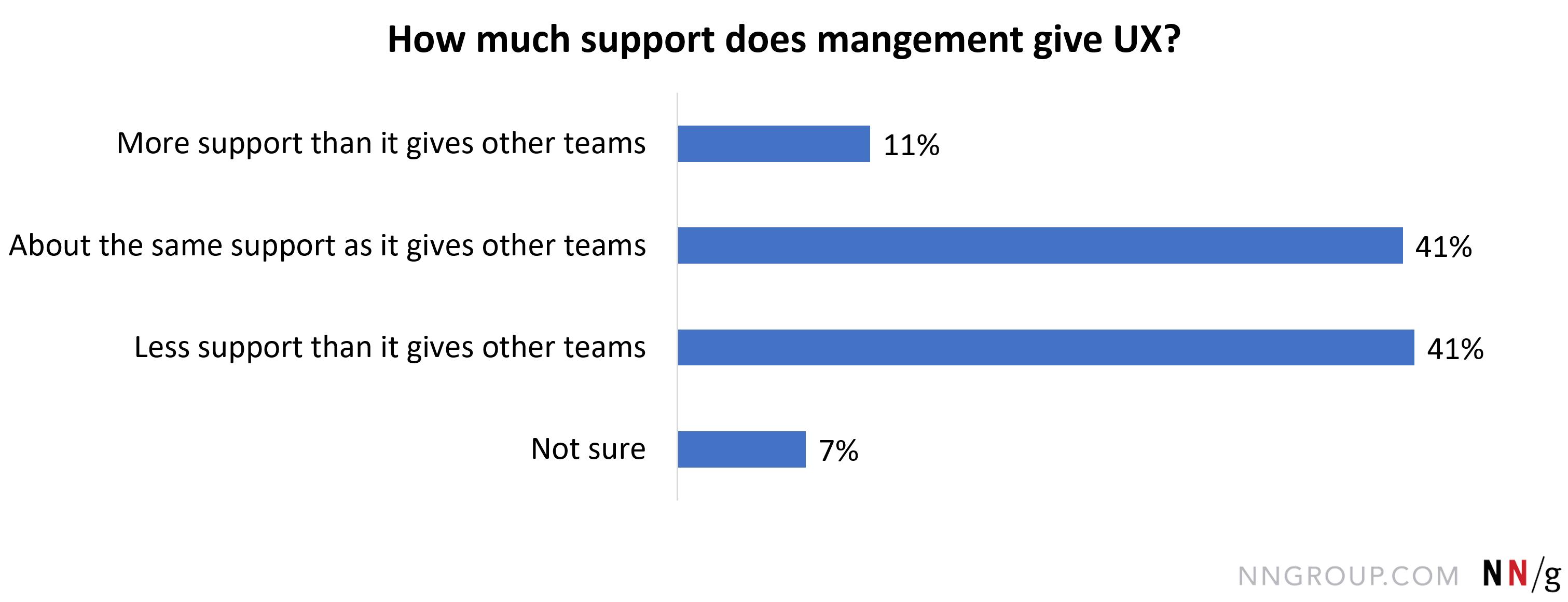 管理层给予UX团队比大多数其他团队更少的支万博官网manbetx下载持,41岁。18%;管理给出了用户体验团队的支持,因为它给其他万博官网manbetx下载球队,40。85%;管理给出了用户体验团队更多的支持比给其他团万博官网manbetx下载队(如开发),7所示。19%;不确定,10。78%。。