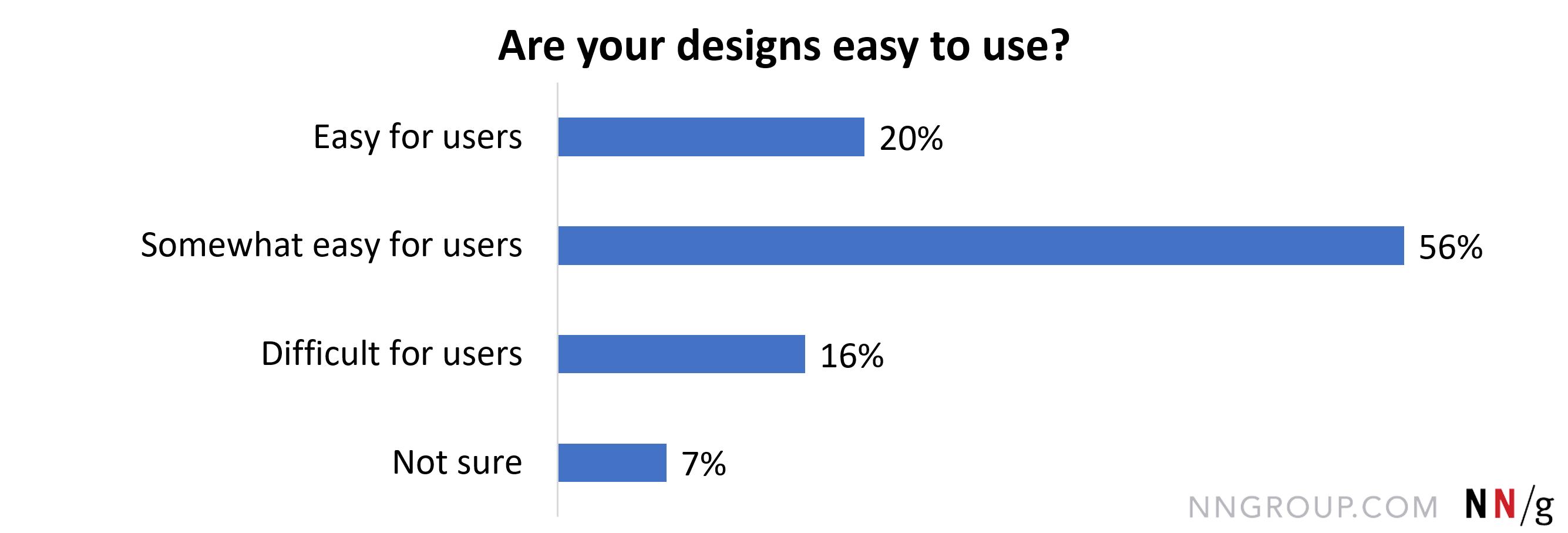 有些简单的用户,56。1%;方便用户,20。3%;困难的用户,16。4%;不确定,7所示。2%。。