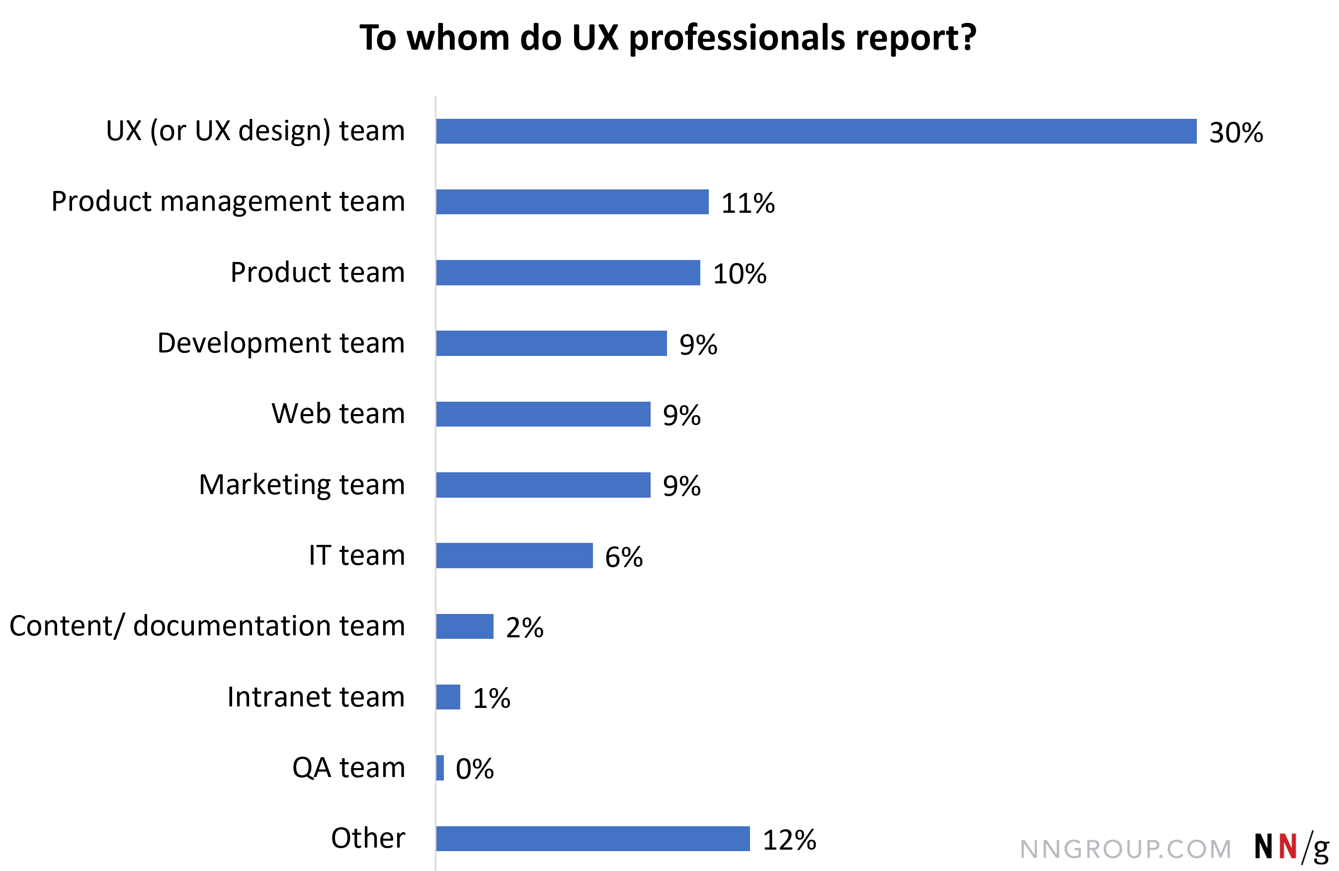 万博官网manbetmanbetx官方网站手机版x下载用户体验(或用户体验设计)的团队,30.07%;其他的,12。42%;产品管理团队,10。78%;产品团队,10。46%;开发团队,9。15%;网络团队,8。82%;营销团队,8。50%;IT团队,6。21%;内容/文档团队,2。29%;内部网的团队,0。98%;QA团队,0。33%。。
