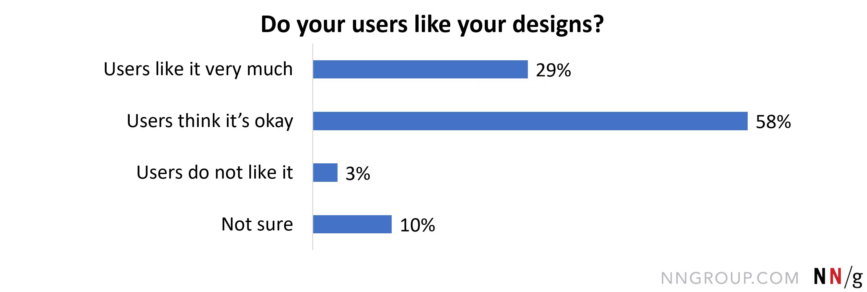 用户认为没关系,57。7%;用户非常喜欢它,28。5%;不确定,10。5;用户不喜欢它,3.3%。。