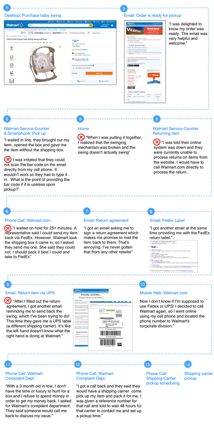 Walmart Customer Journey