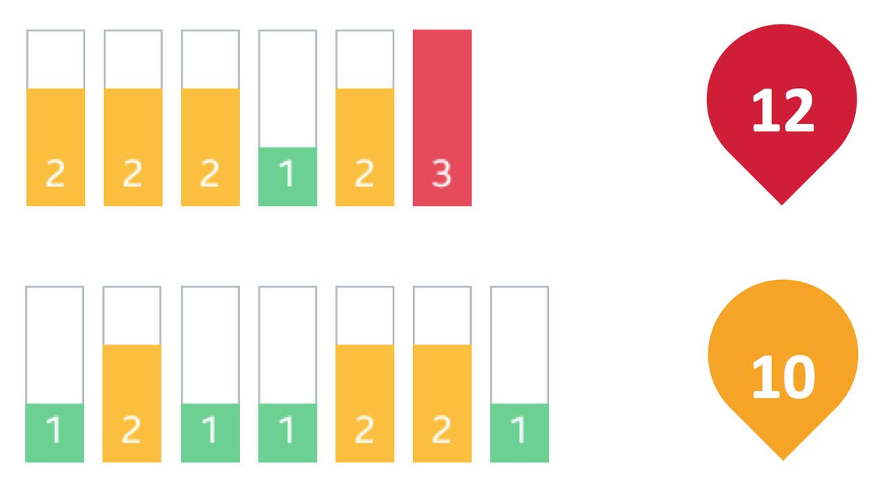 两个任务的步骤级别和颜色不同,以及不同的总分