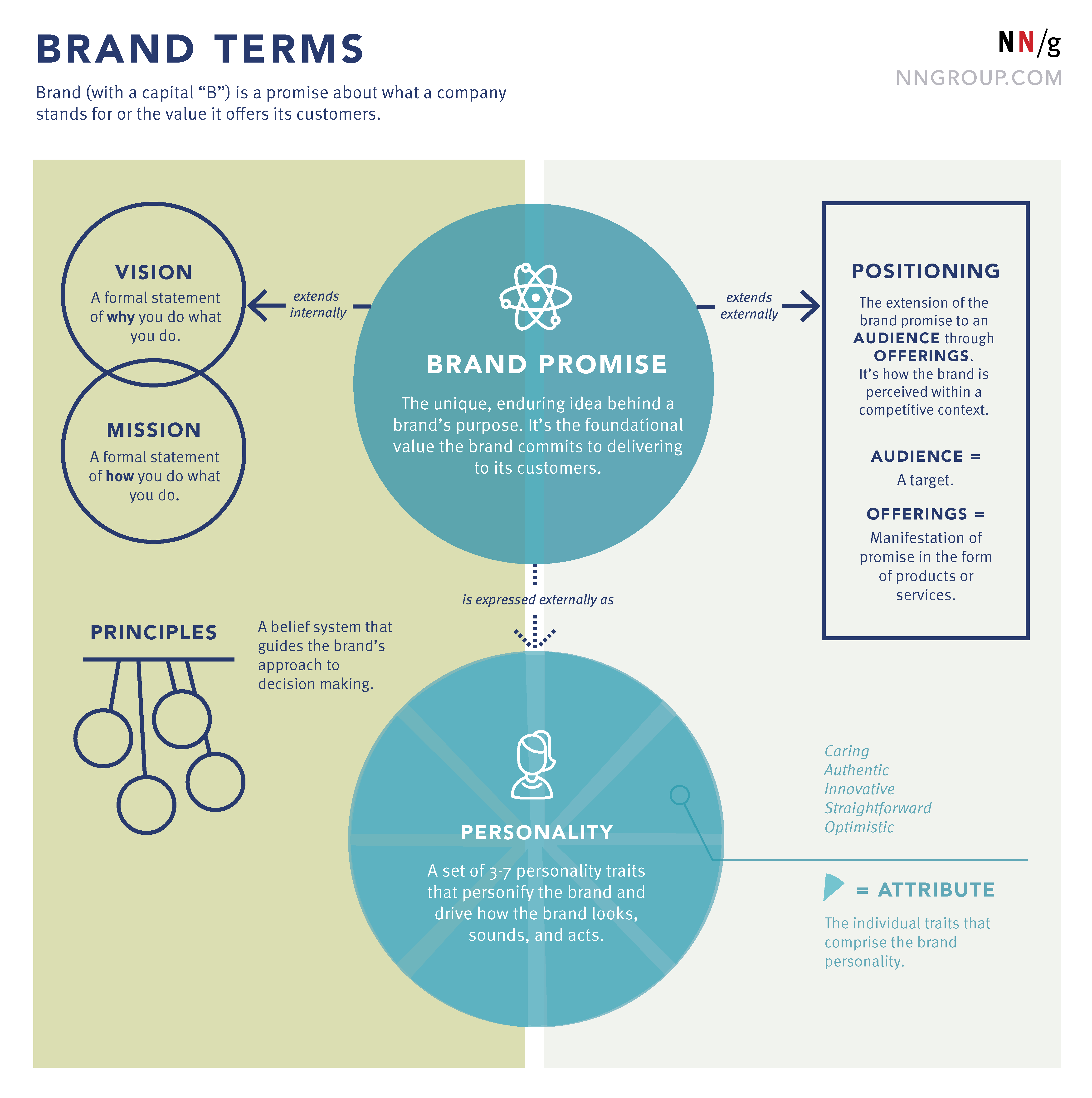 Brand Vocabulary in the Context of UX: Key Terms Defined