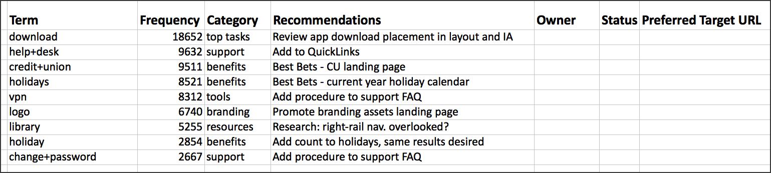 电子表格屏幕截图,显示按查询数排序的术语,以及其他推荐专栏,业主,状态,和首选目标URL